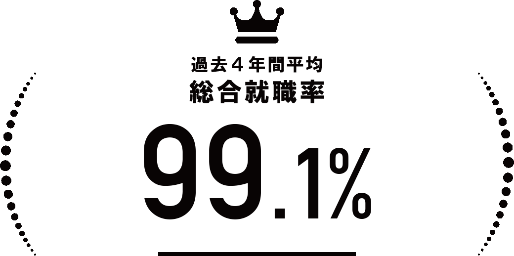 過去4年間平均 総合就職率99.1%